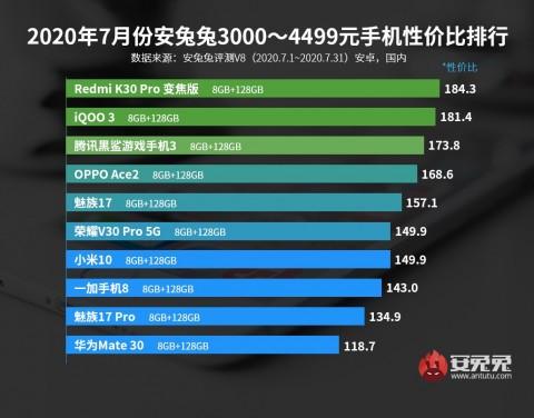 Рейтинг оптимальных смартфонов по соотношению производительность/цена – фото 4