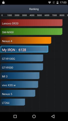 umi_iron_obzor_skrinshot_test_antutu_bateri