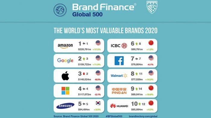 Huawei попала в топ-10 самых крупных и дорогих мировых брендов