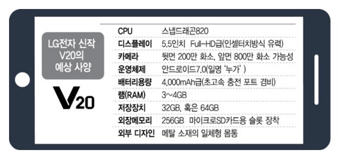 Спецификации LG V20 выложили в сеть – фото 1