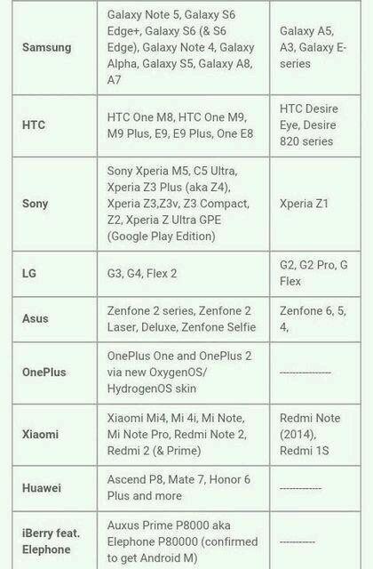 Android 6.0 Marshmallow: список смартфонов, которые получат данное обновление первыми – фото 2