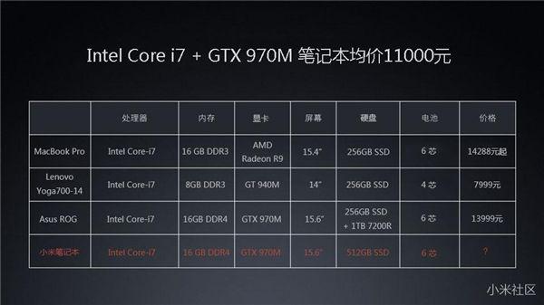 Xiaomi Mi Notebook: утечка презентационных слайдов, характеристики и цена – фото 5