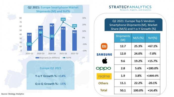 Xiaomi номер один в Европе – фото 1