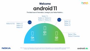 Nokia представила полный график обновления до Android 11