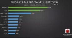 Рейтинг популярных Android-смартфонов по версии AnTuTu за 2016 год