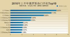 Samsung Galaxy Note 5 возглавил рейтинг самых популярных смартфонов первой половины 2016 года