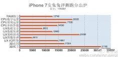iPhone 7 превзошел результаты смартфонов на Android в AnTuTu
