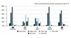 Рейтинг популярных размеров дисплеев в мире