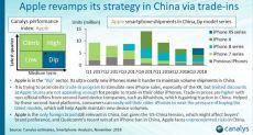 Расстановка сил на китайском рынке смартфонов
